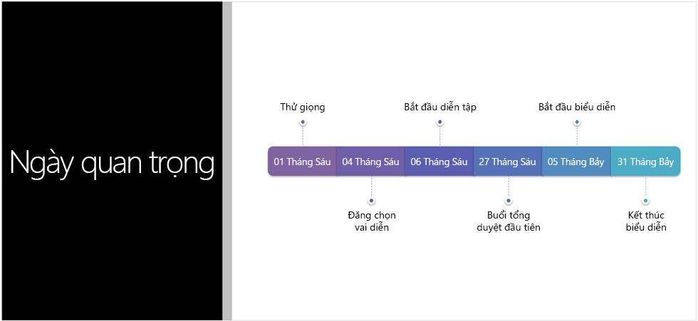 Trang chiếu mẫu hiển thị một đường thời gian văn bản mà PowerPoint Designer đã chuyển đổi thành đồ họa SmartArt