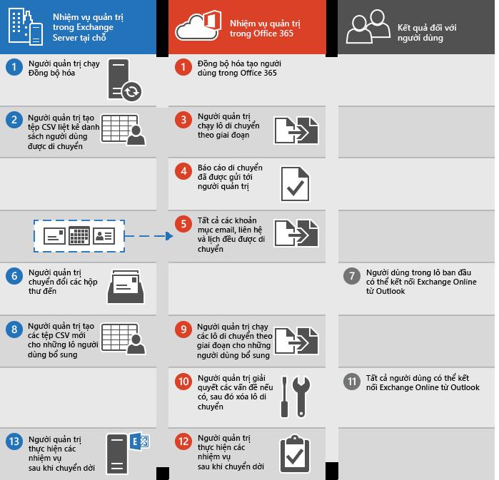 Quy trình thực hiện di chuyển email theo giai đoạn từ Exchange sang Office 365