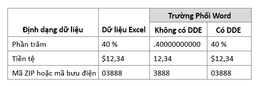 Định dạng dữ liệu Excel so với việc phối trường bằng cách dùng hoặc không dùng động trao đổi dữ liệu