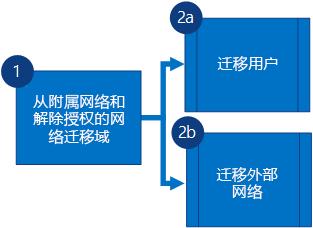 流程图显示你首先迁移 Yammer 从属网络中的域并取消该网络,然后同时迁移用户和外部网络。