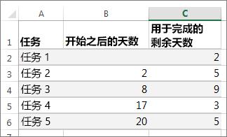甘特图的表数据示例