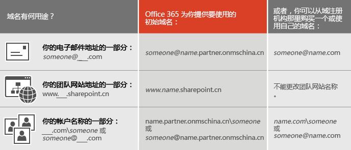 显示使用域名的各种方式的表