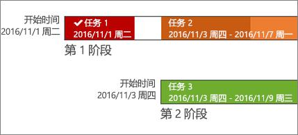 具有任务名称和日期的日程表