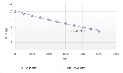 具有指数趋势线的图表