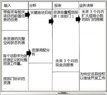 """包含""""输入""""、""""分析""""、""""报表""""和""""业务决策""""列的白板"""