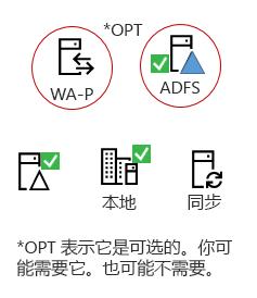 所有混合都需要这些元素的本地服务器产品、 AAD 连接服务器、 本地 Active Directory、 可选 ADFS 和反向代理服务器。