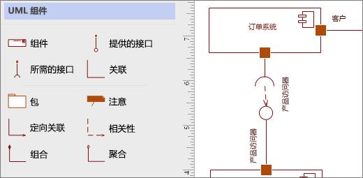 UML 组件模具和页面上的示例形状