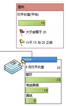 显示数据图形中图标的数据图例