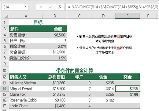 使用 IF、AND 和 NOT 函数计算销售奖金的示例。单元格 E14 中的公式为 =IF(AND(NOT(B14<$B$7),NOT(C14<$B$5)),B14*$B$8,0)