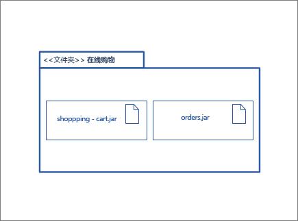 包含其他节点实例和项目形状包形状