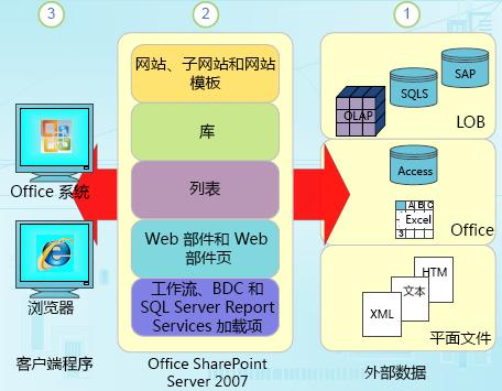 SharePoint 中的结构化数据组件