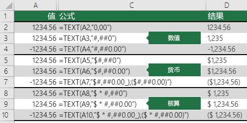 带数字、货币和会计格式的 TEXT 函数示例