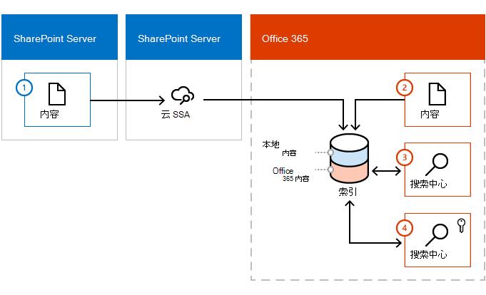 显示如何内容进入 Office 365 索引从两个 SharePoint Server 内容场和 Office 365 的插图。