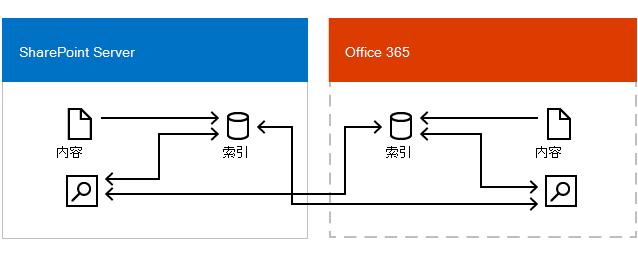 图显示 Office 365 搜索中心和搜索中心 SharePoint Server 中从 Office 365 中的搜索索引和 SharePoint Server 中的搜索索引中获取结果