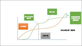 项目经理视图,显示较长一段时间的项目状态
