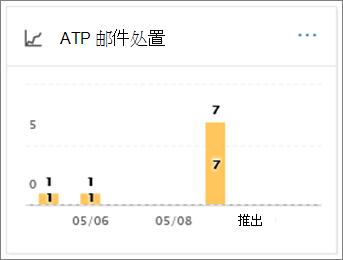 使用 ATP 邮件处置报告来查看恶意软件检测完成后如何处理电子邮件