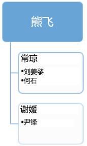 更改前:现有组织结构图