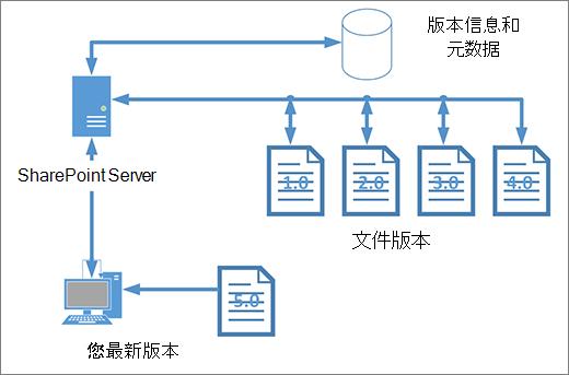 版本控制存储图表