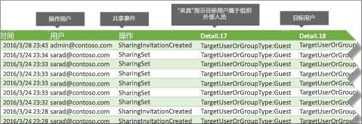在 Office 365 中的共享事件审核日志