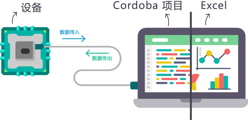 介绍项目 C = rdoba