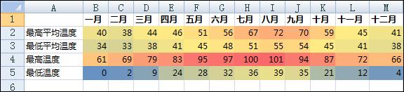 带有条件格式的温度数据