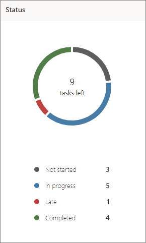 Planner 中状态图表的屏幕截图