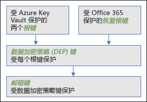 此图显示了键的 Exchange Online 客户参数中使用的层次结构