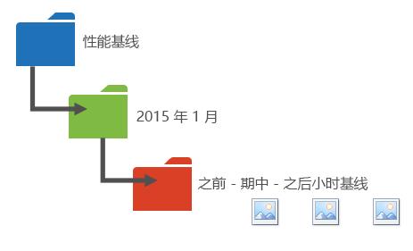 图形提出了一种将绩效数据组织到文件夹中的方式。