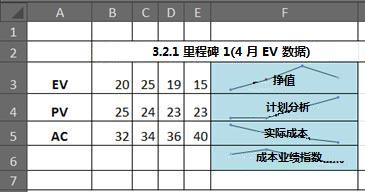 Excel 中使用迷你图的 EVM
