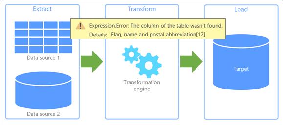 提取、转换、加载 (ETL) 错误发生位置的概述