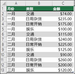 采用示例家庭费用数据,创建包含月份,类别和金额的数据透视表