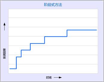 在阶段式方法中,投资回报稳步递增