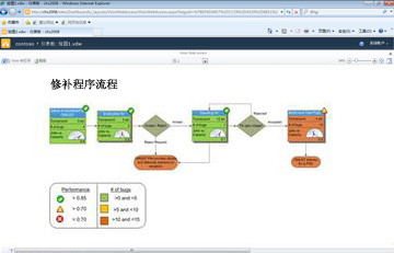 通过 Visio 服务在 SharePoint 中查看交互式图表