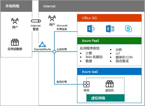 下载混合云海报以获取 Office 365 混合选项的概述