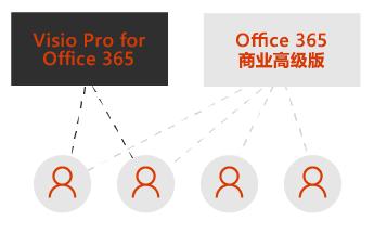 Visio Pro 框和 Office 365 商业高级版框。虚线连接到框下方的四个用户图标。