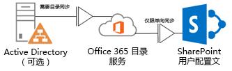 图表显示内部部署的 Active Directory 如何使用 DirSync 将配置文件信息馈送到 Office 365 目录服务,后者又将该信息馈送到 SharePoint Online 配置文件