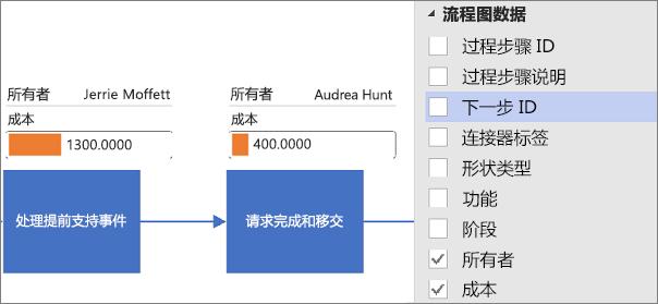 对 Visio 数据可视化工具应用数据图形的图表