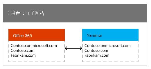 一个 Office 365 租户映射到一个 Yammer 网络