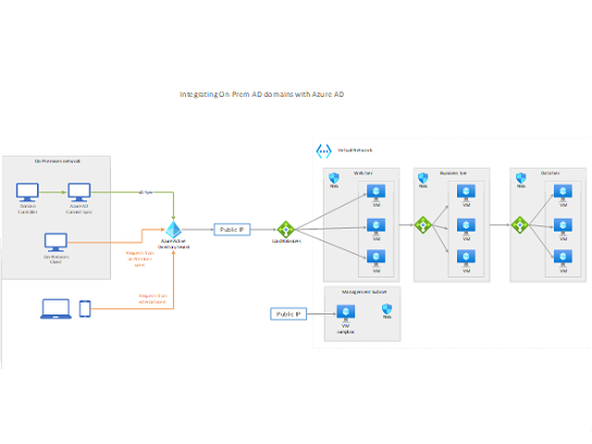 使用 Azure AD 的本地 Active Directory 域。