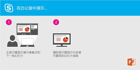 从办公室使用 Lync 演示 PowerPoint 幻灯片放映