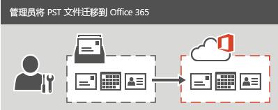 管理员将 PST 文件迁移到 Office 365。
