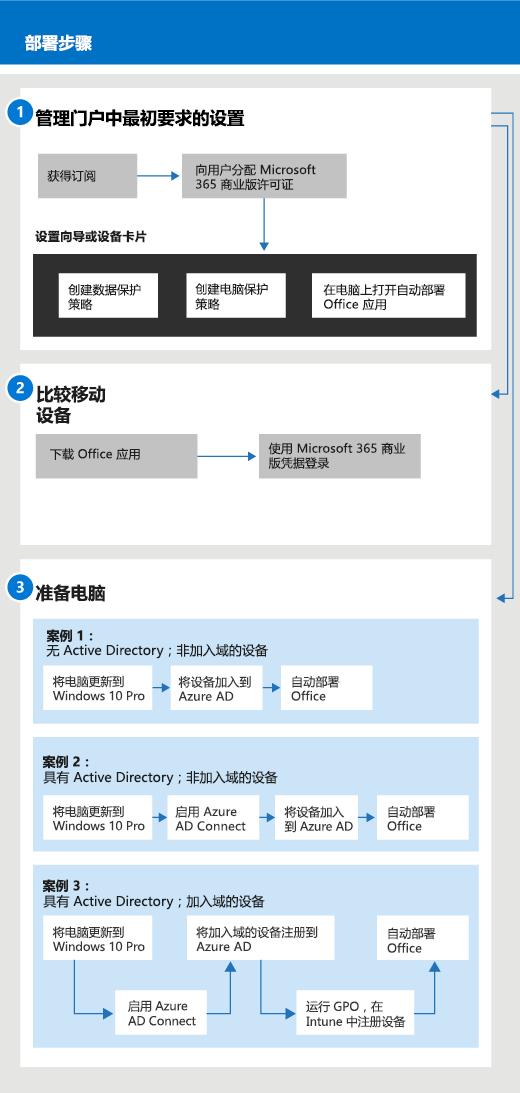 展示管理员安装和管理流程的图表,同样适用于用户