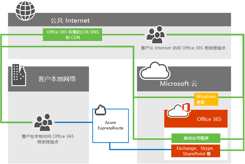 office 365 与 ExpressRoute 的连接