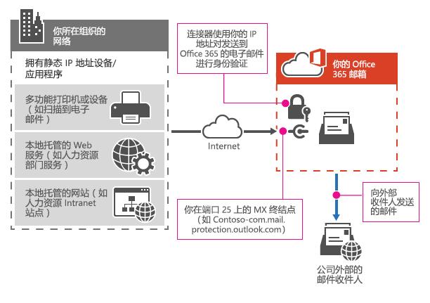 显示多功能打印机如何使用 SMTP 中继连接到 Office 365 。