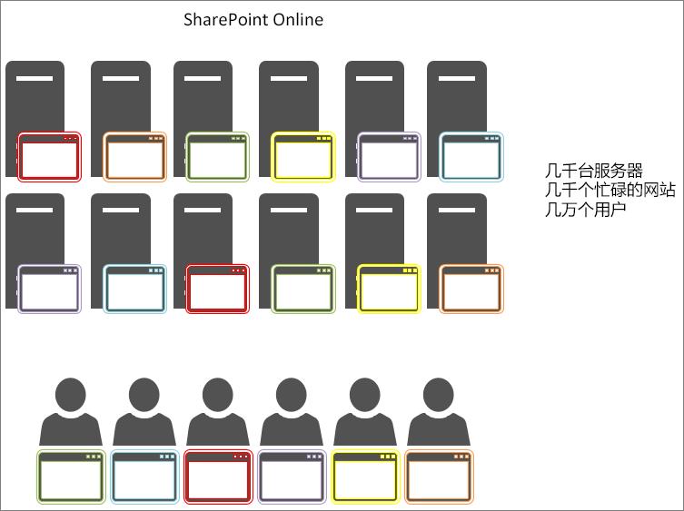 显示 SharePoint Online 中的对象缓存的结果