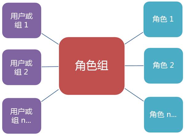 显示角色组与角色和成员之间的关系的图表