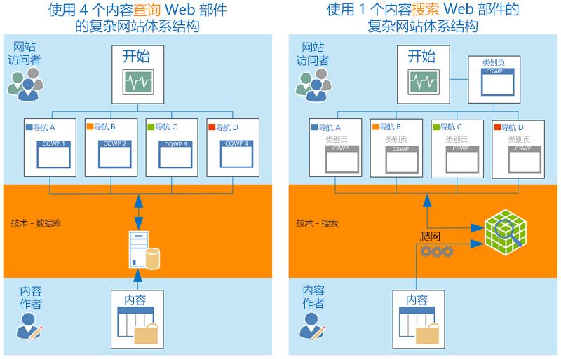 复杂网站体系结构