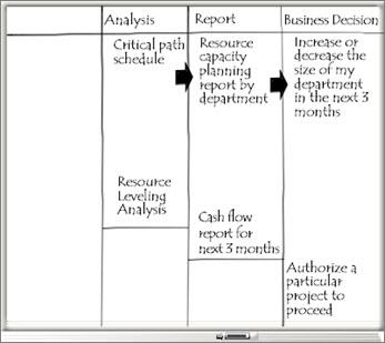 """包含""""分析""""、""""报表""""和""""业务决策""""列的白板"""