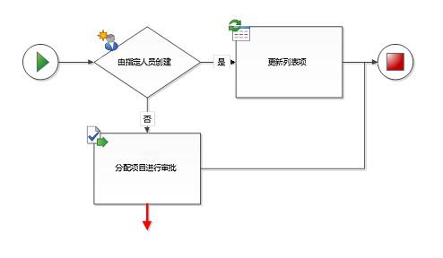 此连接线必须连接到两个工作流形状