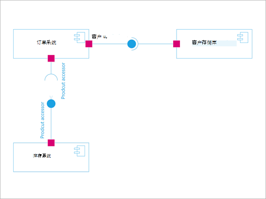 UML 组件图。